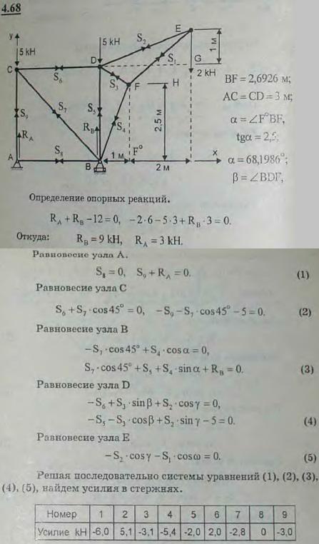 Определить опорные реакции и усилия в стержнях фермы крана, изображенного вместе..., Задача 2764, Теоретическая механика