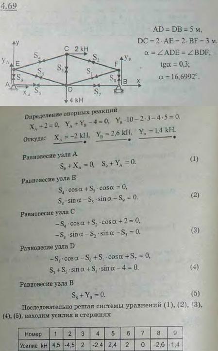 Определить опорные реакции и усилия в стержнях сооружения, изображенного вместе с действующими на него силами на рисунке. ..., Задача 2765, Теоретическая механика