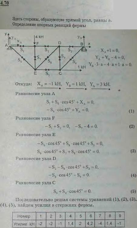 Определить опорные реакции и усилия в стержнях раскосной фермы, изображ..., Задача 2766, Теоретическая механика
