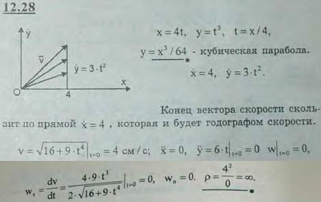 Построить траекторию движения точки, годограф скорости и определить радиус кривизны траектории в начальны..., Задача 2983, Теоретическая механика