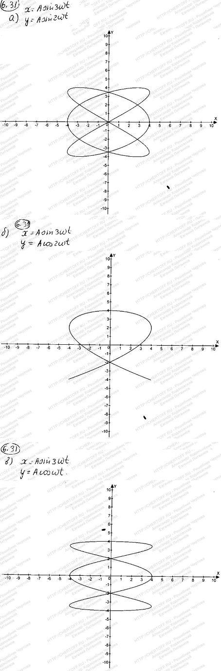Смещение светящейся точки на экране осциллографа является результатом сложения двух взаимно перпендикулярных колебаний, которые описывают..., Задача 6260, Физика
